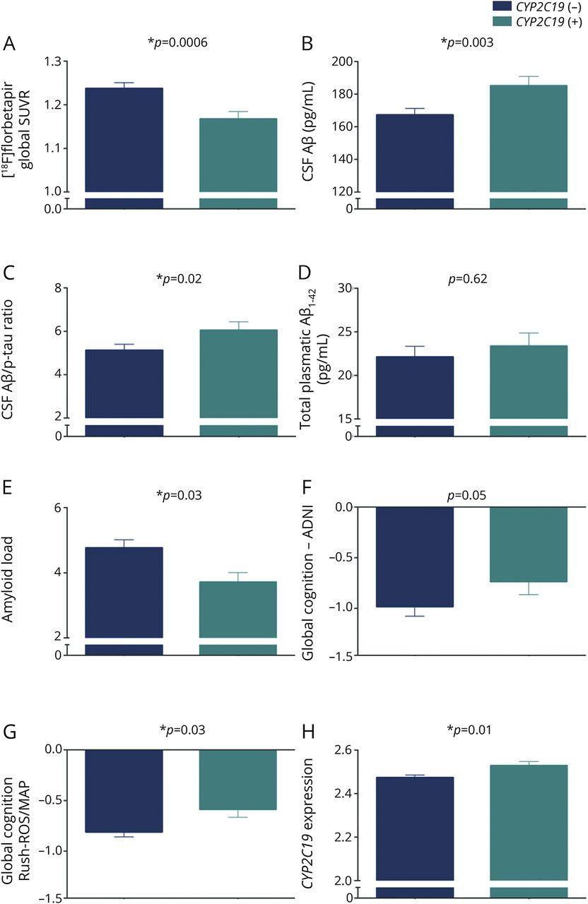 CYP2C19 variant mitigates Alzheimer disease pathophysiology