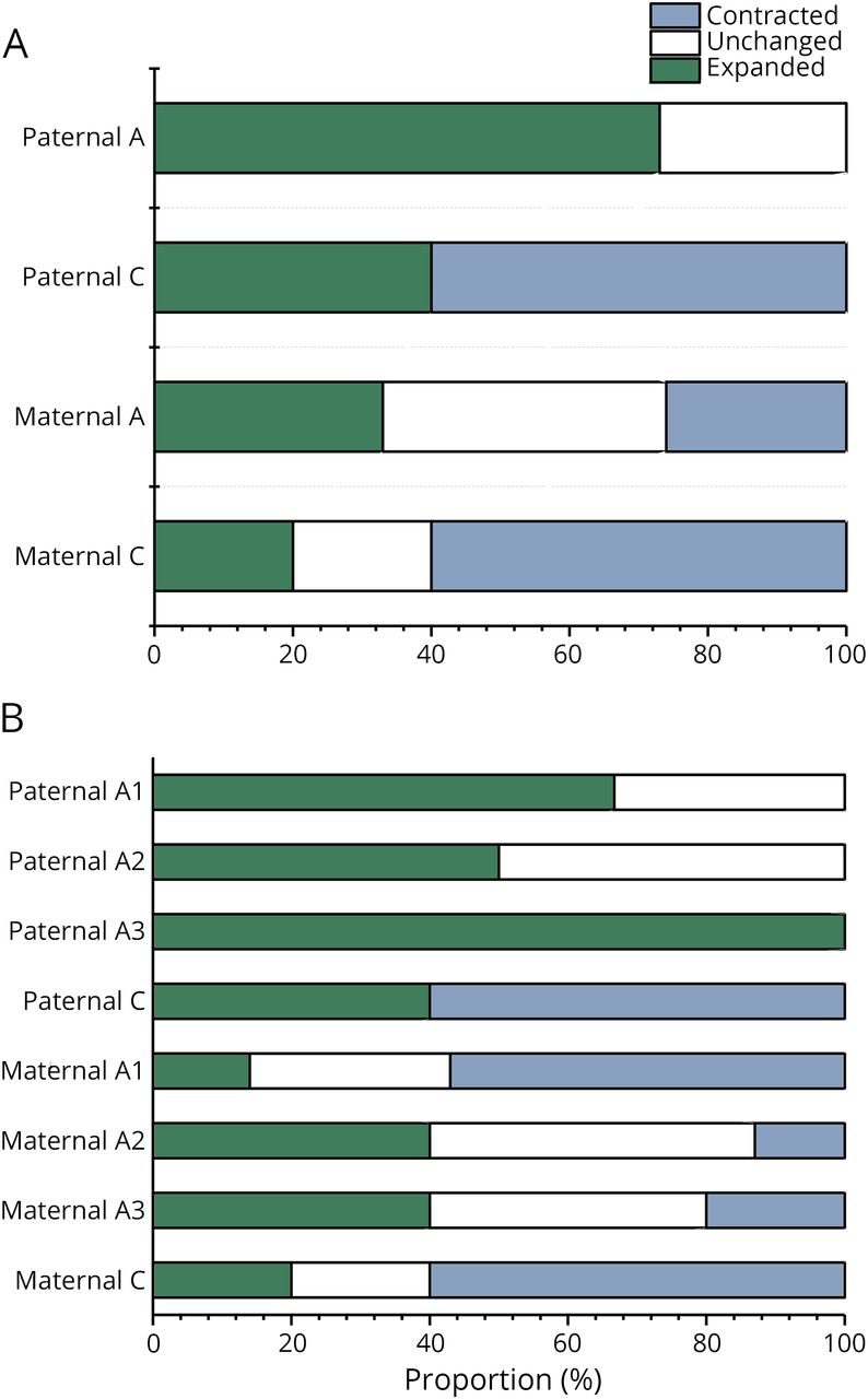 HTT haplogroups in Finnish patients with Huntington disease